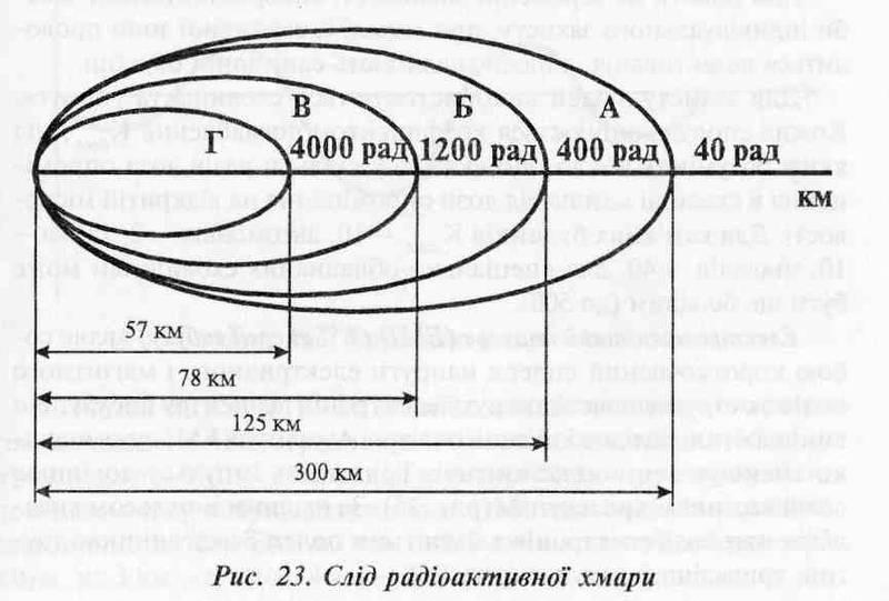 Класифікація ядерних вибухів,  Ядерні вибухи