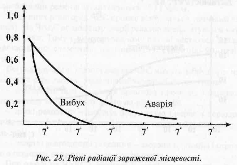 Основні відмінності аварій на АЕС від ядерних вибухів,  Аварії з викидом радіоактивних речовин