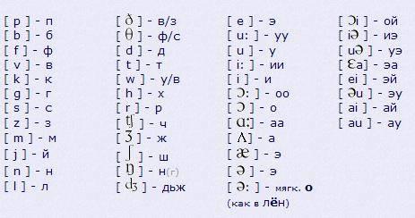 English Alphabet. Англійський алфавіт