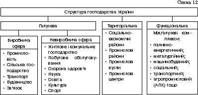 Загальна характеристика господарства