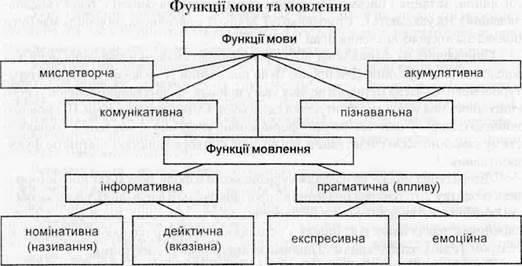 Лінгвістичні основи навчання української мови