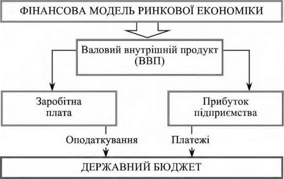 Моделі фінансових відносин