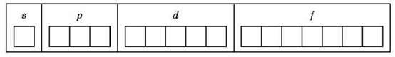 Періодичний закон, періодична система хімічних елементів. Будова атома