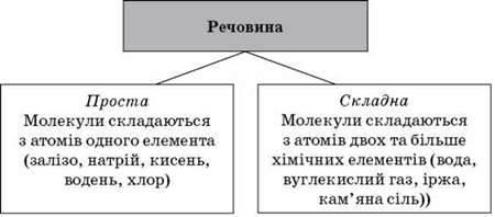 Урок 3. Речовини. Атоми і хімічні елементи. Молекули. Прості і складні речовини