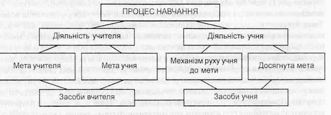 Дидактичні основи навчання рідної мови