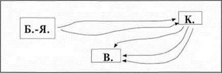 Додавання і віднімання трицифрових чисел. Складання виразів і знаходження їх значення. Складання і розвязування задач за короткими записами (№№ 22 31)