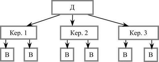 Організаційні структури управління підприємством