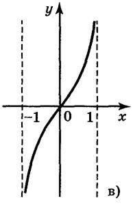 Числові функції. Зростаючі і спадні, парні і непарні функції