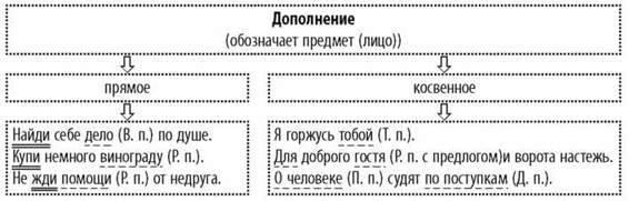 Второстепенные члены предложения. Дополнение (прямое и косвенное)