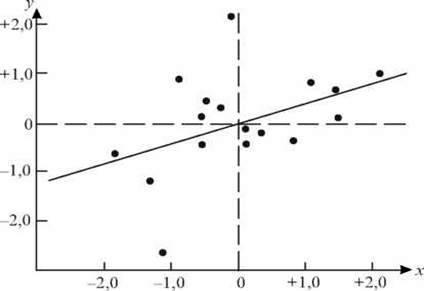 Кореляційні дослідження у психології   ЕКСПЕРИМЕНТАЛЬНА ПСИХОЛОГІЯ
