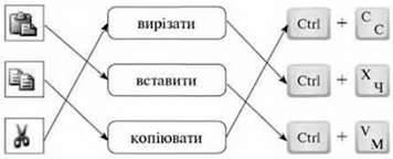 Копіювання і переміщення фрагментів тексту