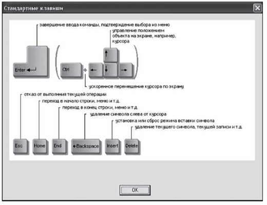 Пристрої введення виведення інформації. Клавіатура. Типи клавіатур. Типи принтерів. Сканер. Пристрої для організації компютерного звязку. Модем. Види модемів та їх функції