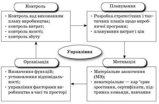Основні складові процесу управління: управління виробництвом, персоналом, фінансами, збутом. Функції управління підприємством: планування, організація, мотивація, контроль. Еволюція поглядів і сучасні надбання теорії управління