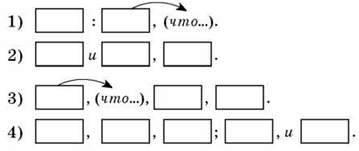 Виды синтаксической связи между частями сложного предложения. Сложные предложения с сочинением и подчинением