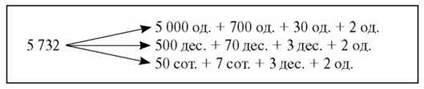 Утворення числа 10 000. Визначення кількості десятків, сотень і тисяч у числі. Задачі з буквеними даними. Радіус і діаметр кола