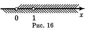 Побудова графіків функцій за допомогою геометричних перетворень відомих графіків функцій