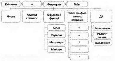 Практична робота № 9. Виконання обчислень за даними електронної таблиці. Використання вбудованих функцій