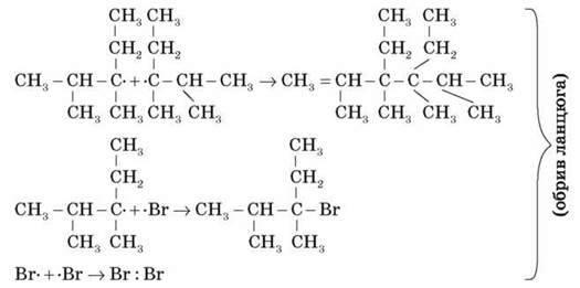 Хімічні властивості алканів: повне й часткове окиснення, хлорування, термічний розклад, ізомеризація. механізм реакцій заміщення. Одержання, використання алканів
