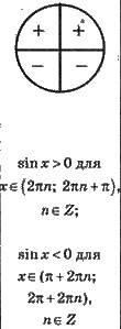 Властивості тригонометричних функцій   ТРИГОНОМЕТРИЧНІ ФУНКЦІЇ