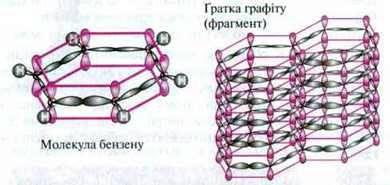 Гібридизація орбіталей   Ковалентний звязок   Типи хімічного звязку