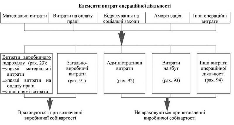 Відображення витрат у системі бухгалтерських рахунків