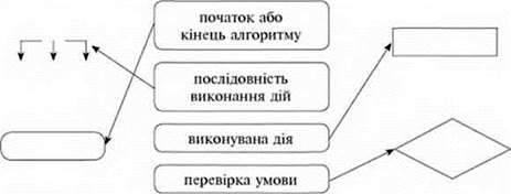 Алгоритми з розгалуженням. Створення та виконання алгоритмів з розгалуженням для виконавців у визначеному середовищі. Якщо
