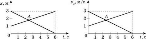 Графіки залежності кінематичних величин від часу під час рівномірного прямолінійного руху