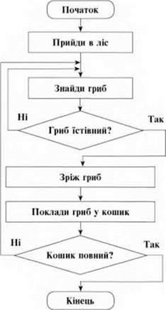 Алгоритми з повторенням. Створення та виконання алгоритмів з повторенням у визначеному середовищі