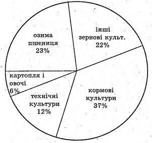 Графічні представлення інформації про вибірки