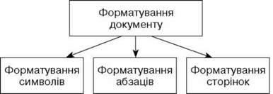 Практична робота 2. Редагування тексту. Форматування тексту. Перевірка орфографії