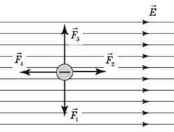 Узагальнювальний урок з теми Електричне поле