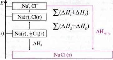 Внутрішня енергія кристалічних речовин   Зміна енергії при кристалізації і розчиненні