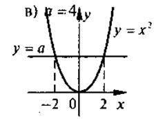 Функція у = х2, її властивості, графік