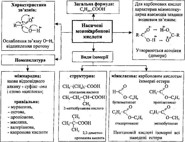 Насичені монокарбонові кислоти   Карбонові кислоти   Оксигеновмісні органічні сполуки