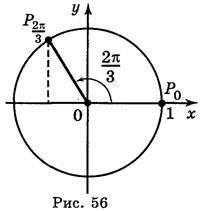Періодичність тригонометричних функцій