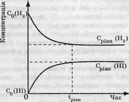 Хімічна рівновага   ХІМІЧНІ РЕАКЦІЇ ТА ЗАКОНОМІРНОСТІ ЇХ ПЕРЕБІГУ