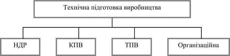Організація науково дослідних робіт