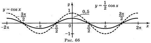 Побудова графіків тригонометричних функцій