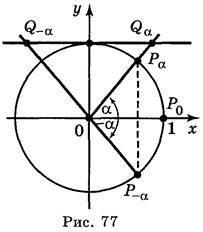 Властивості тригонометричних функцій