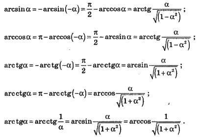 Основні тригонометричні тотожності   ОСНОВНІ ФОРМУЛИ ТРИГОНОМЕТРІЇ