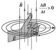 Закон електромагнітної індукції