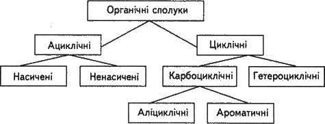 Класифікація органічних сполук   ОСНОВНІ ПОЛОЖЕННЯ ОРГАНІЧНОЇ ХІМІЇ