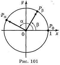 Формули тригонометричних функцій суми і різниці двох чисел. Тригонометричні функції подвійного і половинного аргументу