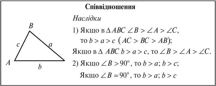 Порівняння сторін і кутів трикутника