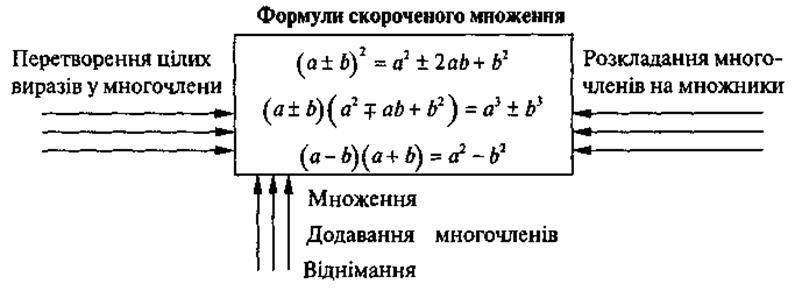 Використання формул скороченого множення для розкладання багаточленів на множники. Формули скороченого множення