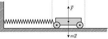 Коливання вантажу на пружині. Математичний маятник