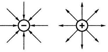 Розподіл електричних зарядів у просторі
