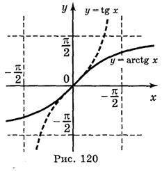 Обернені тригонометричні функції: у = arctg x, у = arcctg x