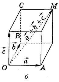Вектори в просторі (рівність векторів, колінеарність векторів, компланарність векторів). Додавання, віднімання векторів, множення вектора на число, властивості дій над векторами