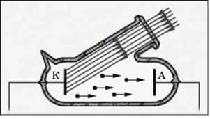 Тематичне оцінювання з теми Хвильова й квантова оптика